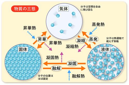図7-1-2:物質の三態
