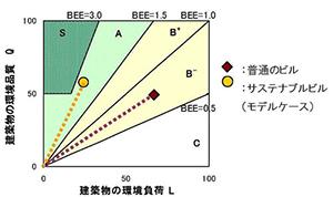 図7-2-1:BEEに基づく環境ラベリング