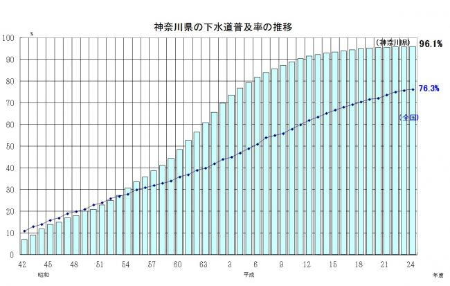 図4-3-6:神奈川県の下水道普及率