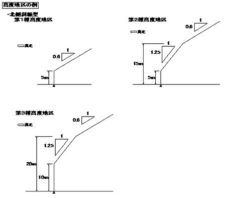 図8-1-2:高度地区(渋谷区)