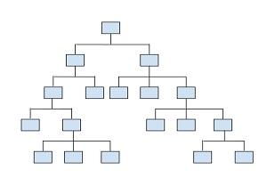図4-4-1:ツリー構造