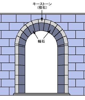 図4-14-5:アーチ