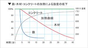 図5-5-1:コンクリート、鉄、木材の熱と強度の関係